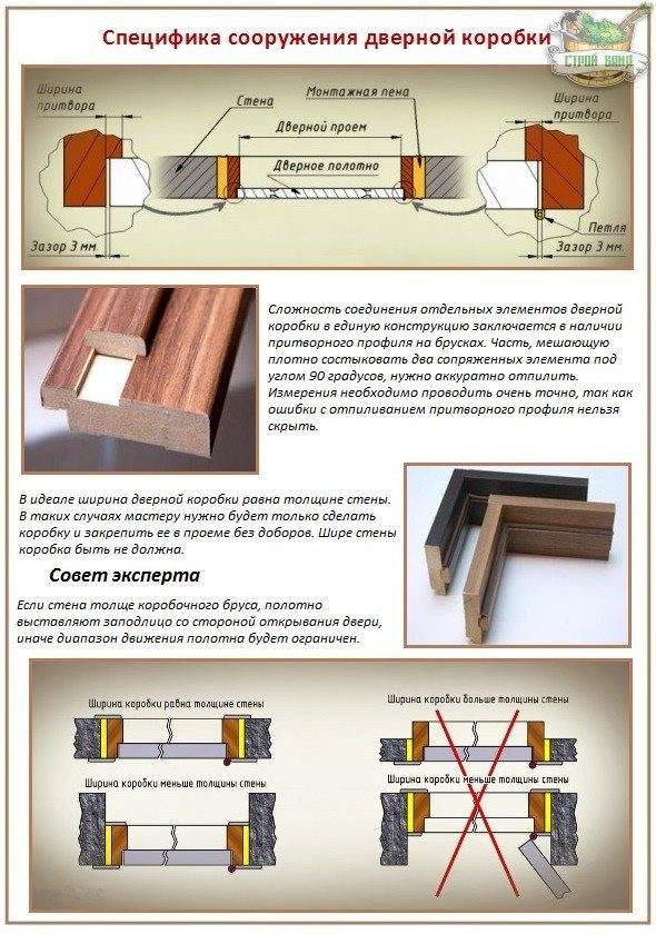 Установка межкомнатных дверей – 2 простых способа с полным описанием