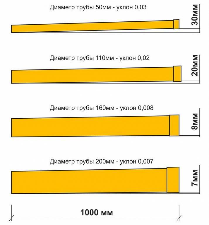 Уклон канализационной трубы для внутреннего и наружного размещения