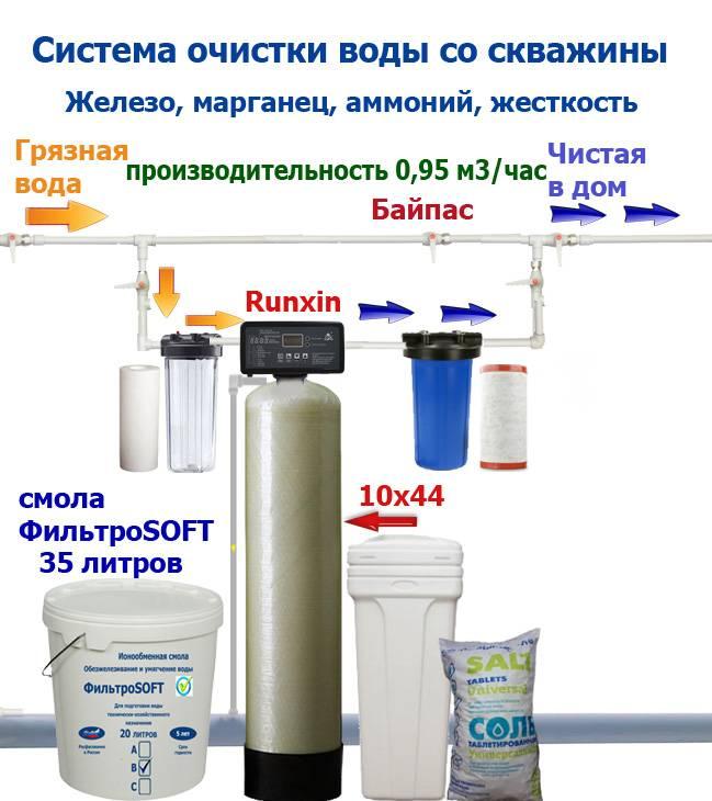 Этапы очистки сточных вод: методы и способы