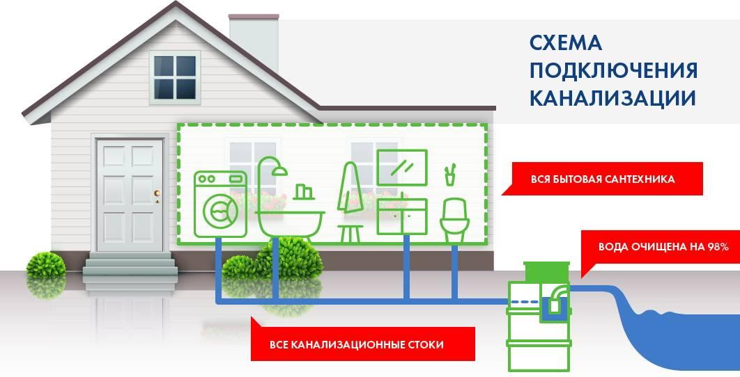 Канализация септик для частного дома: что это такое и как работает