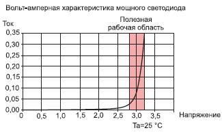 Светодиоды: характеристики, маркировка и виды