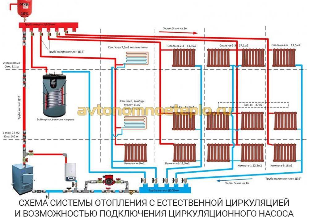 Схемы отопления: современные традиционные и возобновляемые источники тепла (95 фото) – строительный портал – strojka-gid.ru