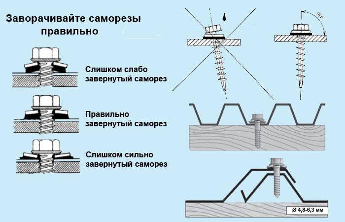 Как покрыть крышу профнастилом - кровля из профлиста