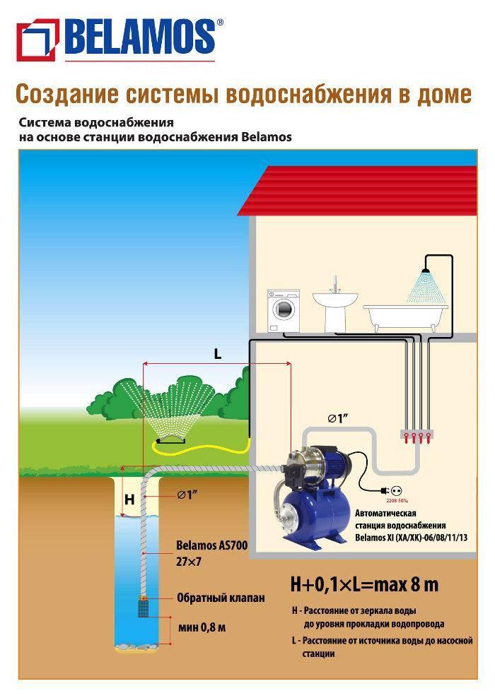 Как правильно выбрать глубинный насос для скважины, какой лучше на глубине более 15-20 метров