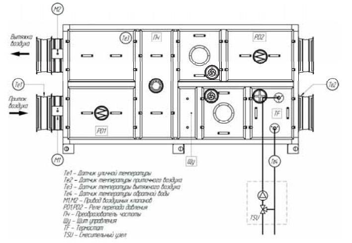 Приточно-вытяжные вентиляционные установки: устройство и особенности