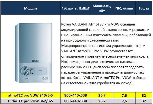 Двухконтурный газовый котел «вайлант»: отзывы, цены