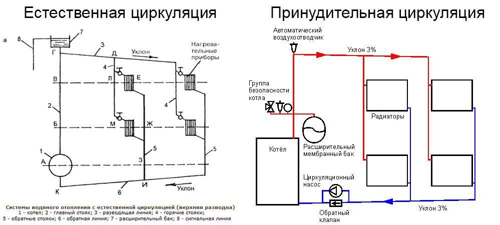 Одноконтурное отопление частного дома