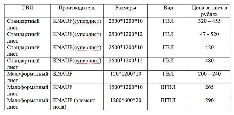 Гклв: расшифровка, технические характеристики, сравнение производителей и цен
