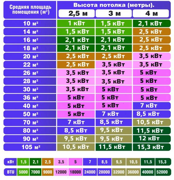 Как выбрать кондиционер по площади помещения и другим критериям, рейтинг 2019