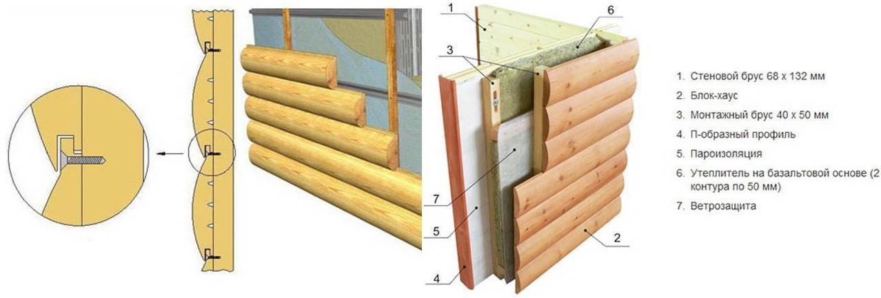 Отделка стен имитацией бруса своими руками – основные этапы работ