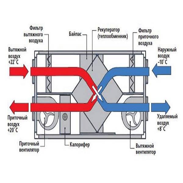 Системы вентиляции с рекуперацией тепла: делаем самодельный рекуператор