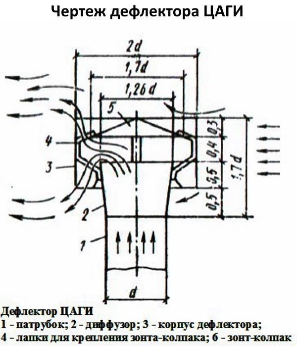 Дефлектор на дымоход газового котла: требования по монтажу - точка j