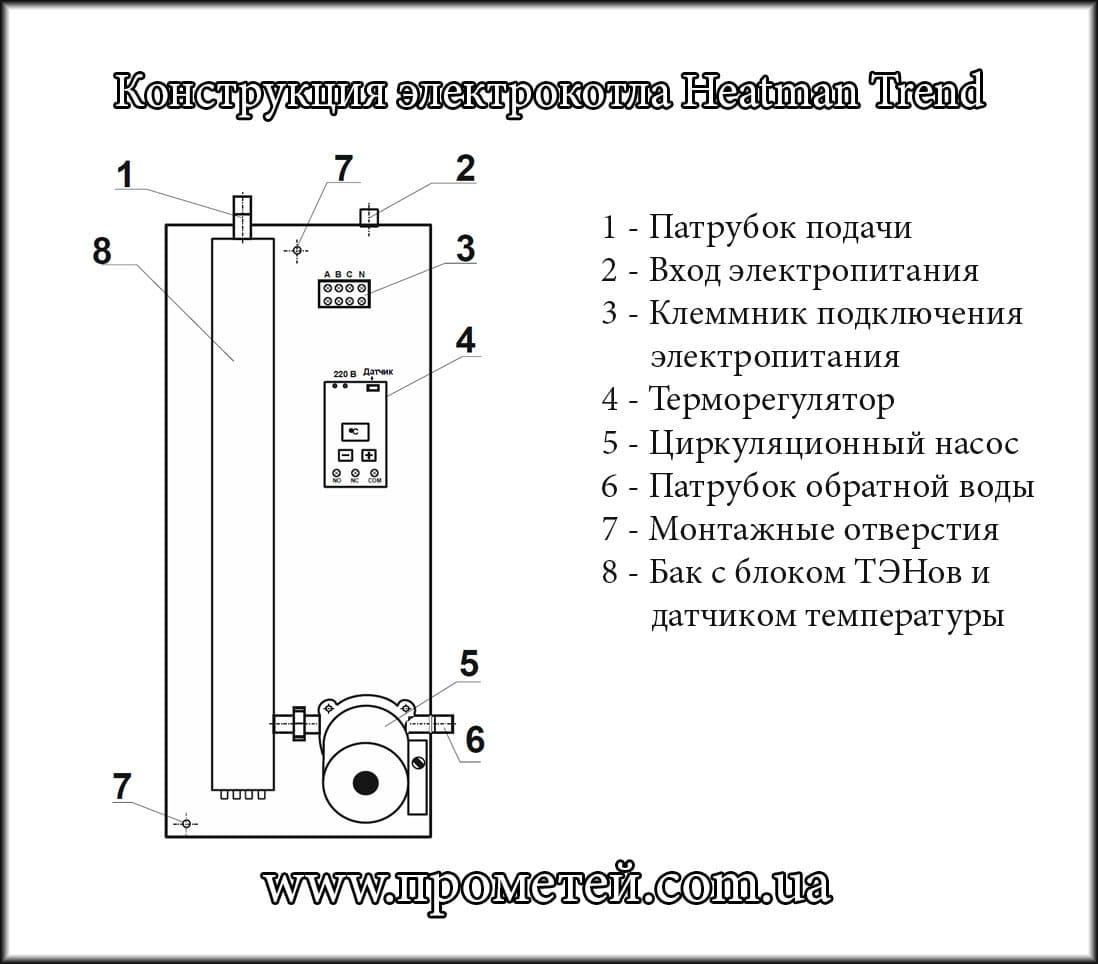 Электрическое отопление в квартире: преимущества и недостатки