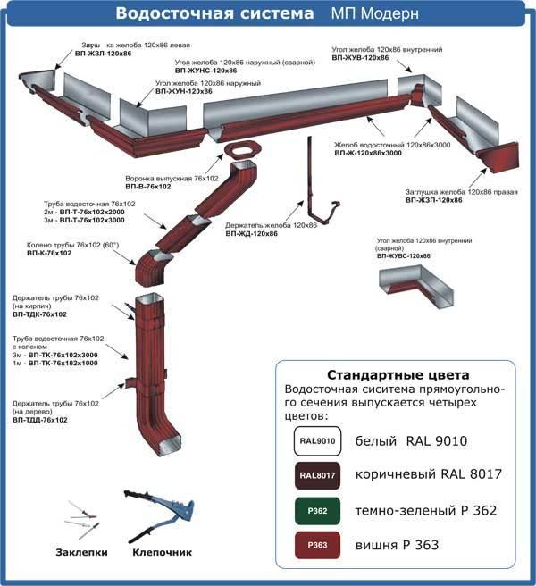 Требования к наружному водостоку с кровли и технология его сооружения