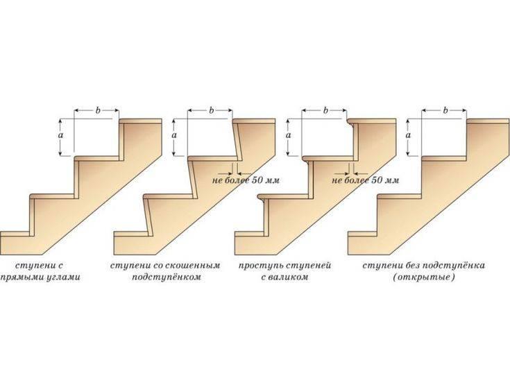 Ширина ступени лестницы норма - всё о лестницах