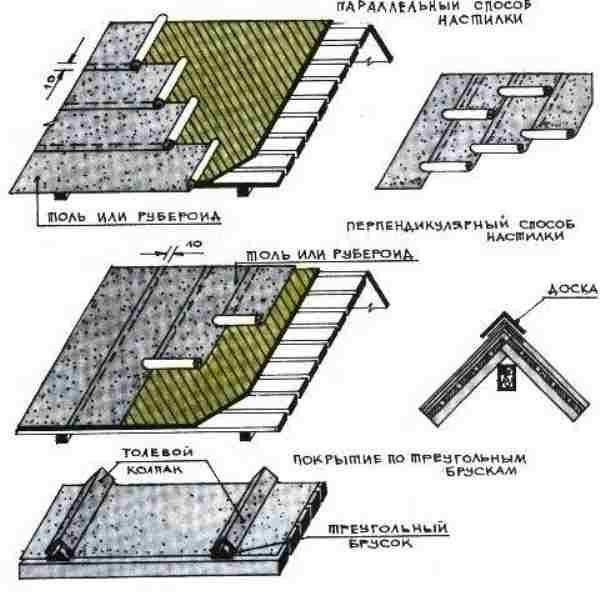 Как выбрать рубероид на крышу — виды и марки, какой лучше (фото, видео)
