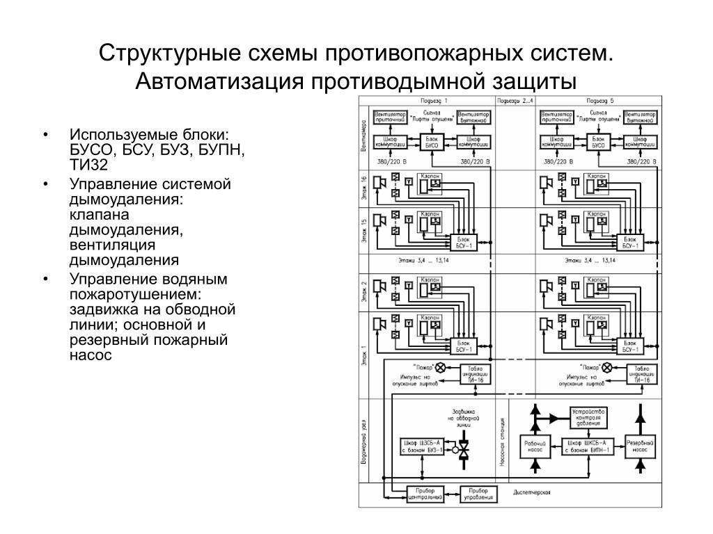 Cистема дымоудаления: принцип работы, схема, монтаж