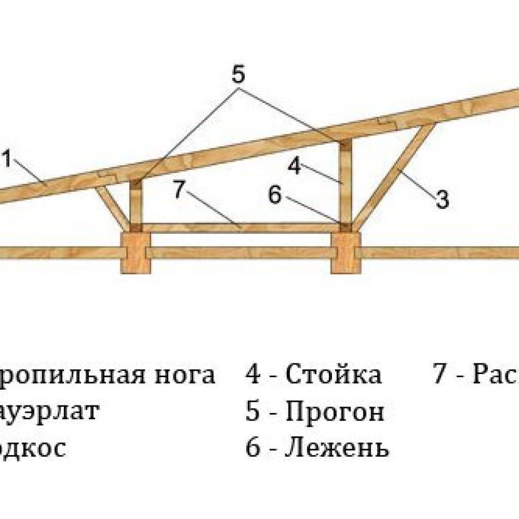 Устройство двускатной крыши и ее особенности