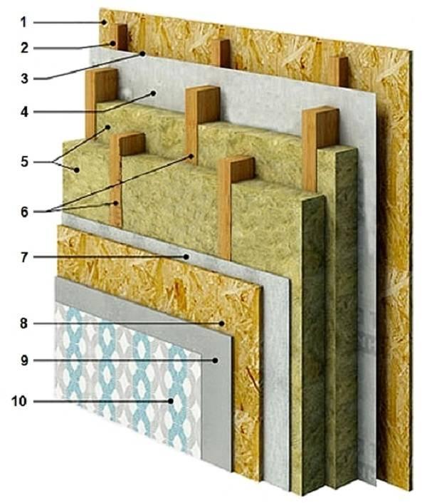 Как правильно утеплить стены каркасного дома изнутри своими руками: схема утепления