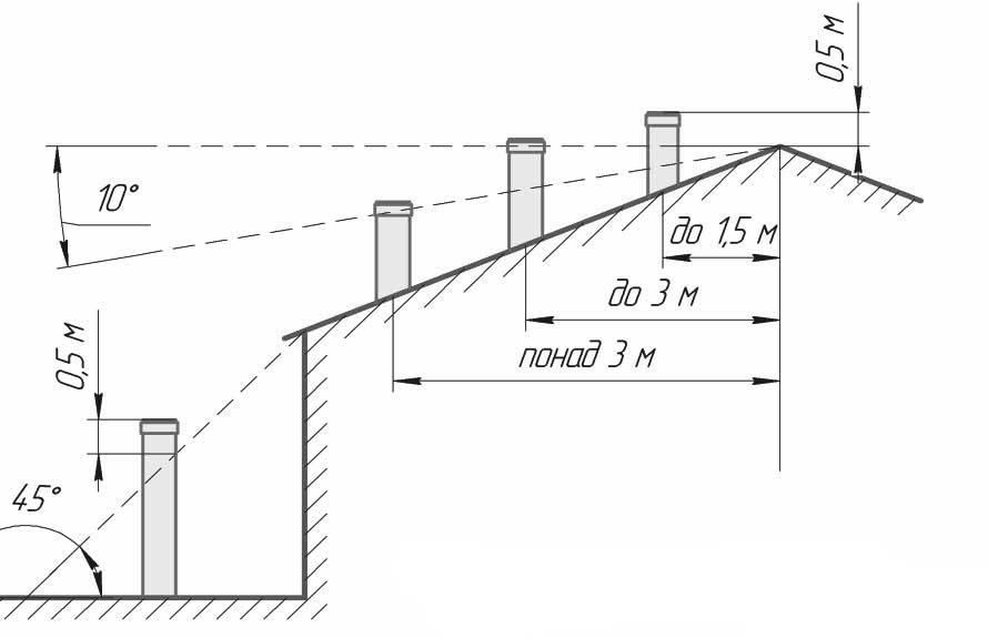 Какая высота дымовой трубы нужна над крышей – нормы и правила