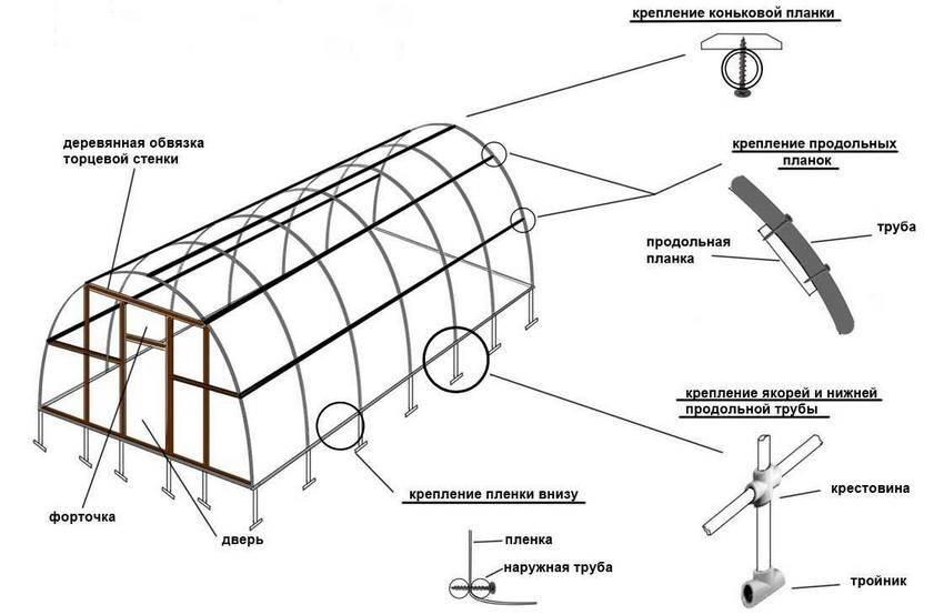 Парник из поликарбоната своими руками: чертежи, схемы, фото, видео