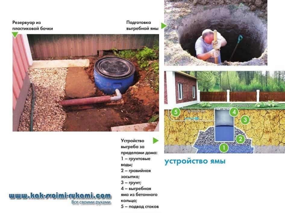 Какой вариант для дачи подойдет в качестве выгребной ямы? — masterseptika.ru