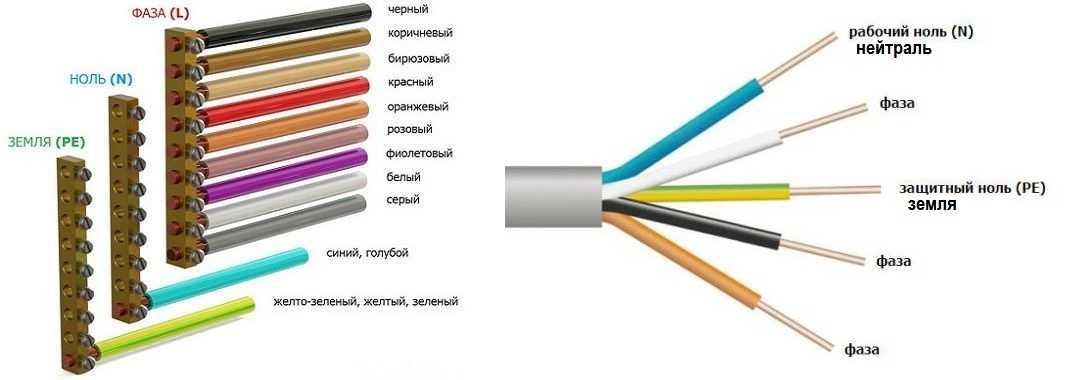 Цвет провода фазы и нуля: зачем нужна маркировка