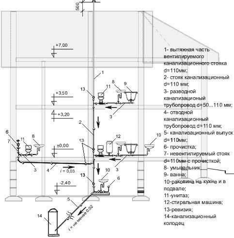 Канализация в квартире: схема и монтаж своими руками - гидканал