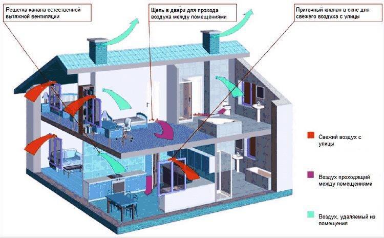 Как сделать в доме из газобетона вентиляцию?
