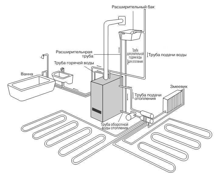 Двухконтурная система отопления: конструкция, особенности, - учебник сантехника