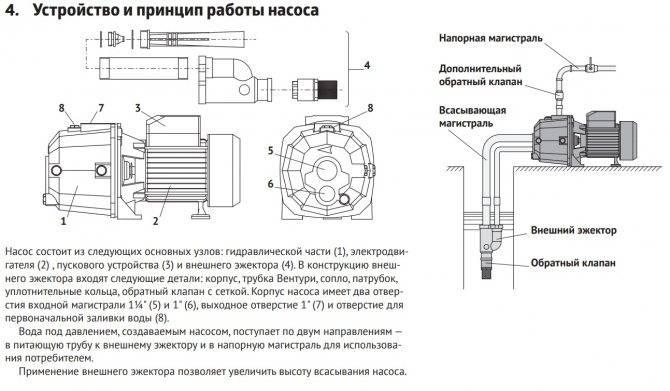 Что такое эжектор - для насосной станции на vodatyt.ru