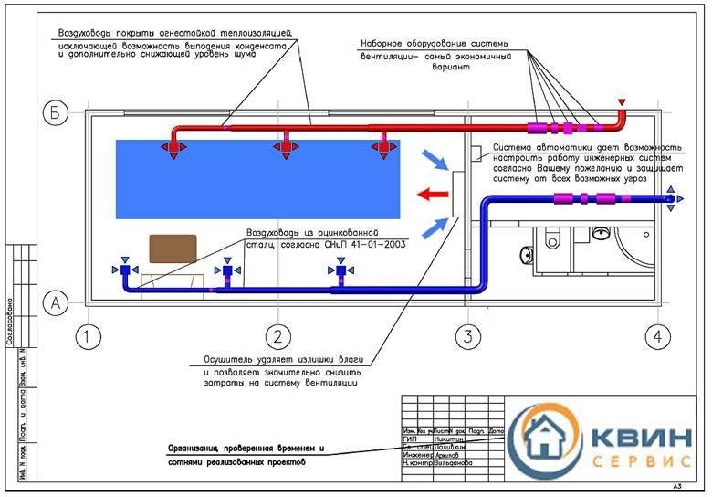 Общеобменная вентиляция производственных помещений: расчет воздухообмена