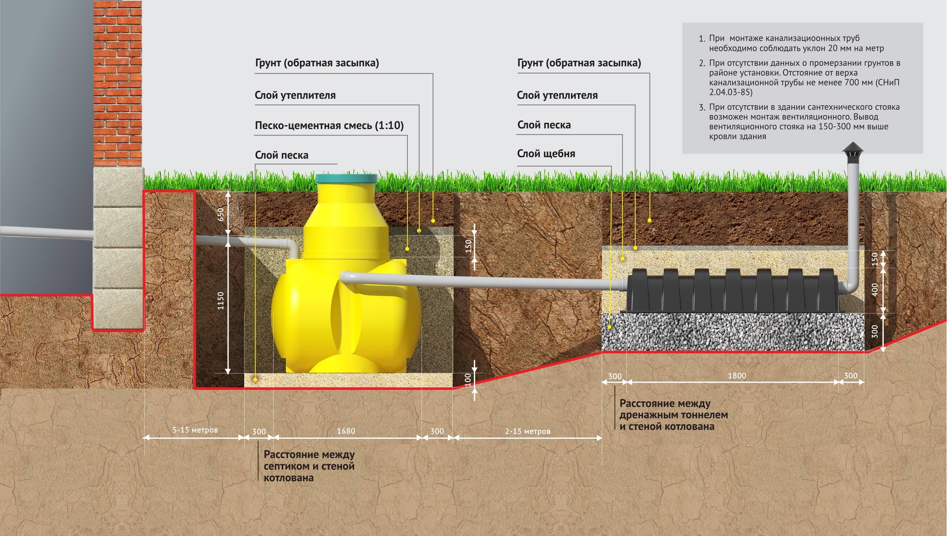 Труба канализационная наружная: трубопровод 110 мм для улицы