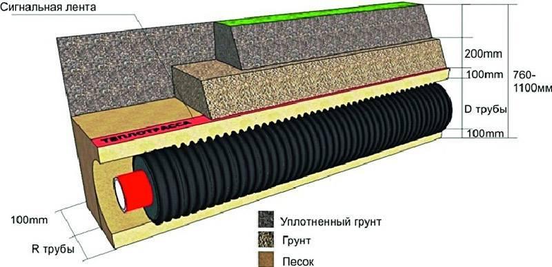 Прокладка газопровода к частному дому: методы, оборудование, требования