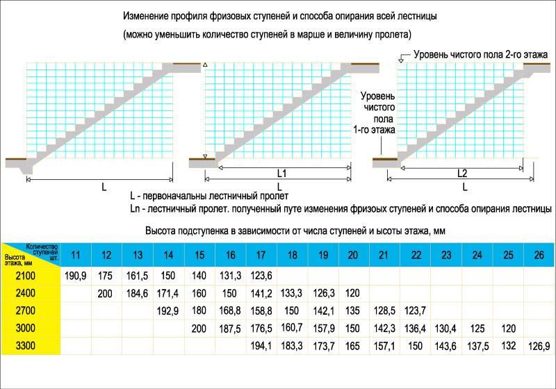 Размеры ступенек крыльца в частно мдоме: ширина шага, длина шага