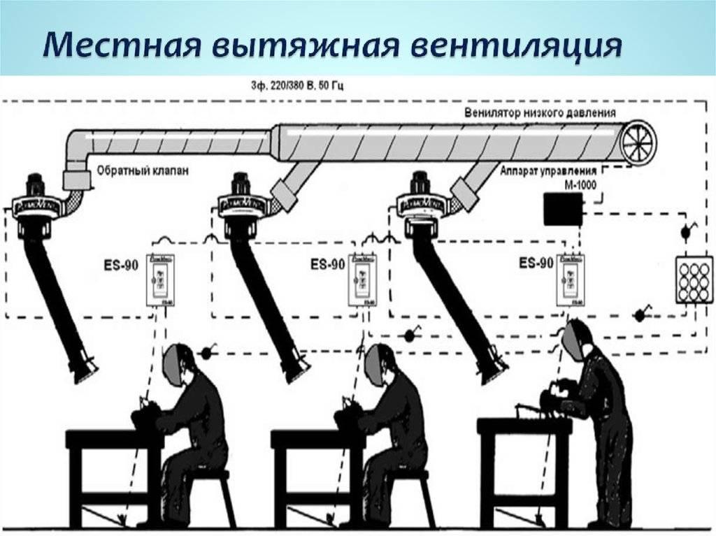 Вентиляция производственных помещений: виды, особенности, инструкция по устройству