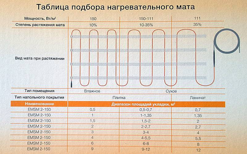 Онлайн-калькулятор для расчета кабеля для теплого пола