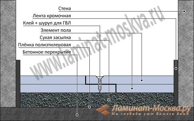 Расчет материала для стяжки пола: расход пескобетона, цемента, керамзита, сухой смеси на стяжку