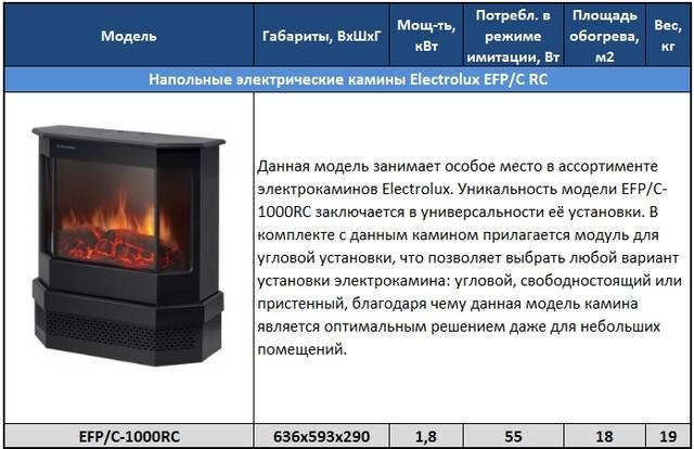 Электрические камины electrolux: традиции качества и комфорта