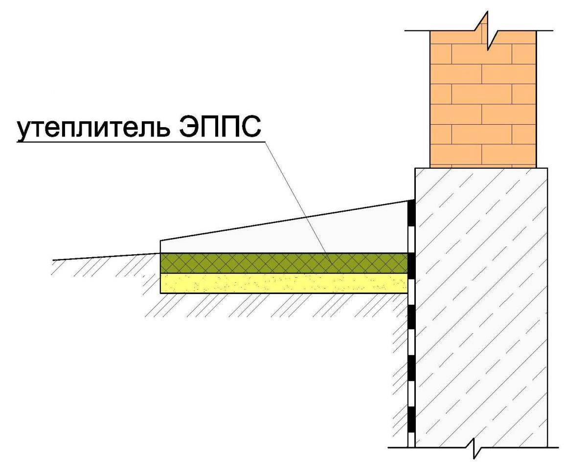 Отмостка вокруг дома своими руками - строительство и ремонт