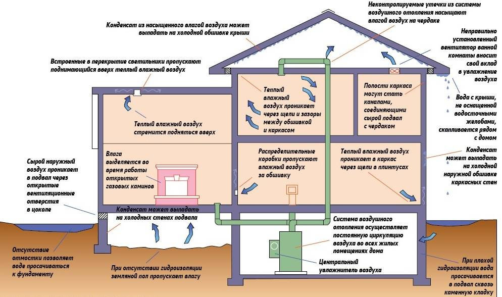 Чем опасны воздушные пробки в водопроводе частного дома и как от них избавиться