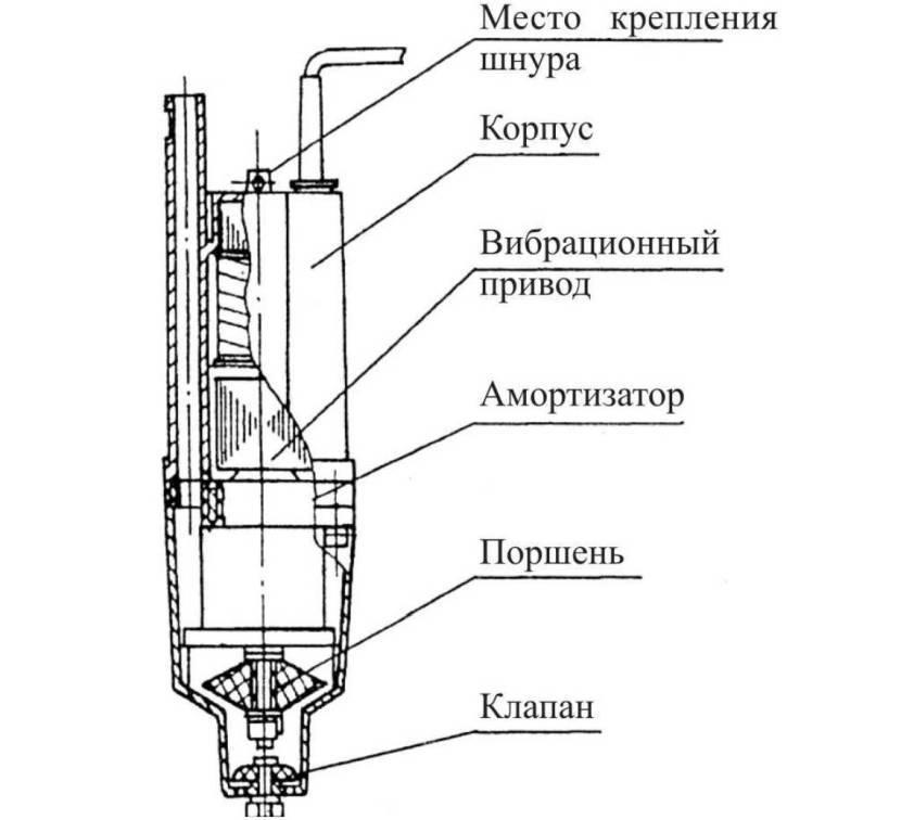Технические характеристики вибрационных погружных насосов - жми!