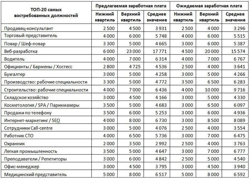 Средняя зарплата в москве в 2020 году — пока ниже 100 тысяч на руки – reconomica — истории из жизни реальных людей