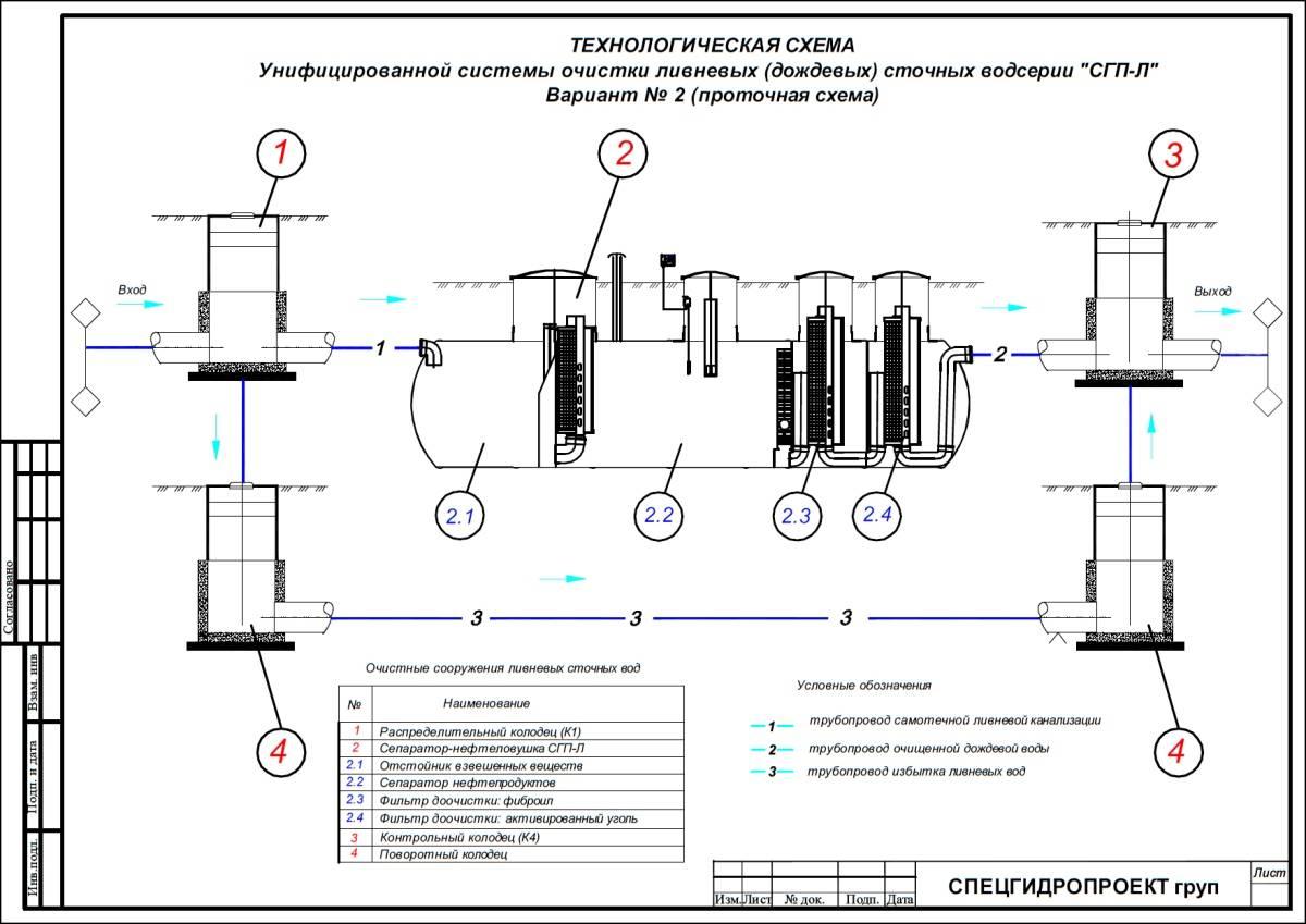 Схема очистки сточных вод: технология и методы