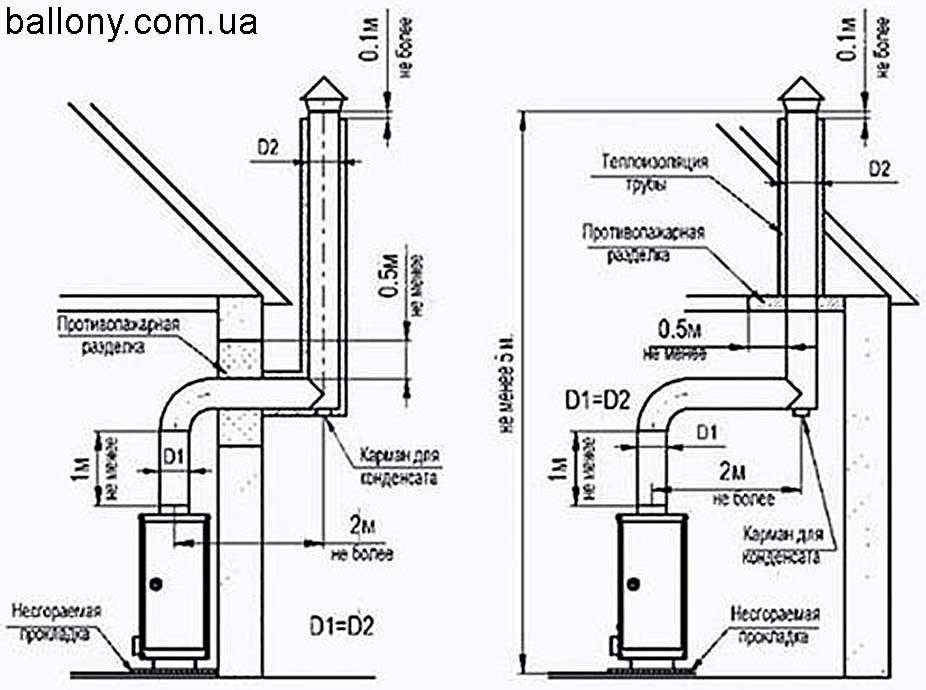 Как сделать вентиляцию котельной своими руками в частном доме правильно: схемы, а также порядок установки приточной системы