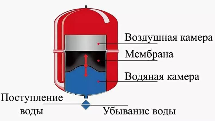 Схема и правила установки расширительного бака в системе отопления