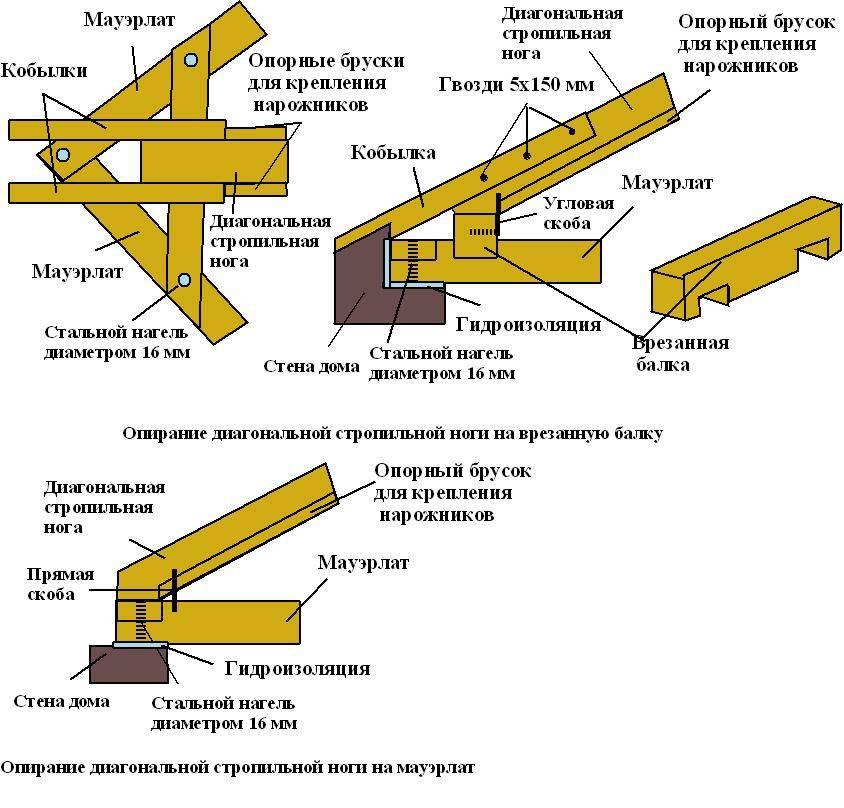 Как производится крепление стропил?
