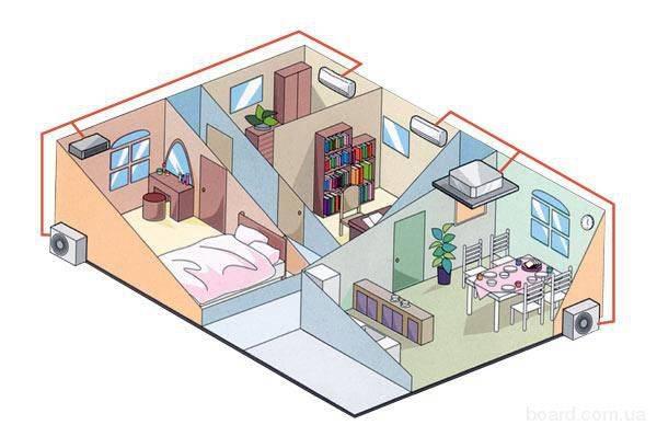 Где установить кондиционер? выбираем подходящее место для идеального микроклимата в квартире