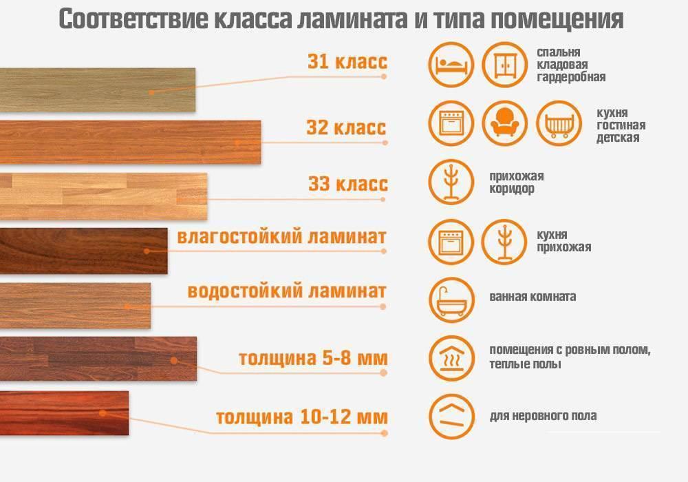 Онлайн-калькулятор расчета количества ламината - swoofe.ru