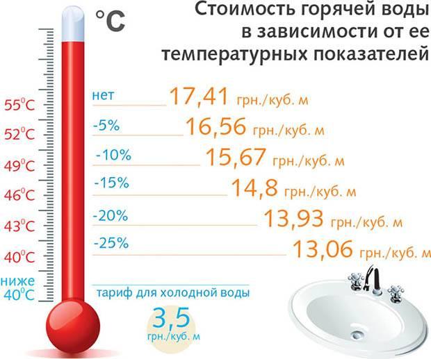 Порядок перерасчета за горячую воду
